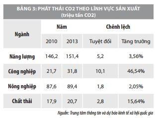 Một số vấn đề về kinh tế xanh tại Việt Nam  - Ảnh 4