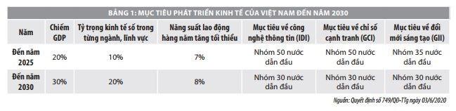 Xu hướng phát triển kinh tế số trên thế giới và hàm ý cho Việt Nam - Ảnh 1