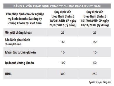 Đánh giá rủi ro tài chính đối với hệ thống công ty chứng khoán của Việt Nam hiện nay   - Ảnh 2