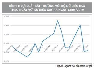Tác động của các sự kiện vĩ mô đến lợi suất trên thị trường chứng khoán Việt Nam    - Ảnh 1