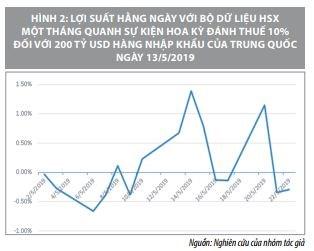 Tác động của các sự kiện vĩ mô đến lợi suất trên thị trường chứng khoán Việt Nam    - Ảnh 7