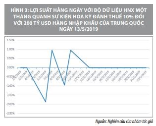 Tác động của các sự kiện vĩ mô đến lợi suất trên thị trường chứng khoán Việt Nam    - Ảnh 8