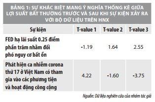 Tác động của các sự kiện vĩ mô đến lợi suất trên thị trường chứng khoán Việt Nam    - Ảnh 6