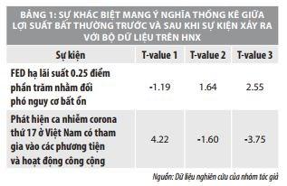 Tác động của các sự kiện vĩ mô đến lợi suất trên thị trường chứng khoán Việt Nam    - Ảnh 2
