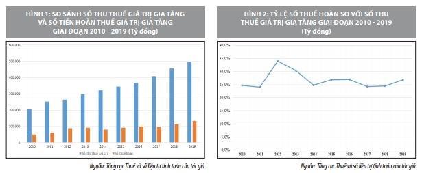 Bàn về khấu trừ và hoàn thuế giá trị gia tăng: Nhìn từ thực tiễn triển khai ở Việt Nam    - Ảnh 2