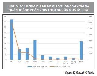 Huy động nguồn lực tài chính phát triển cơ sở hạ tầng giao thông ở Việt Nam   - Ảnh 2