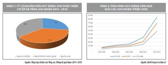 Huy động nguồn lực tài chính phát triển cơ sở hạ tầng giao thông ở Việt Nam   - Ảnh 1