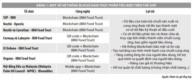 Applying blockchain technology, improving the efficiency of agricultural product supply chains in Vietnam - Photo 3