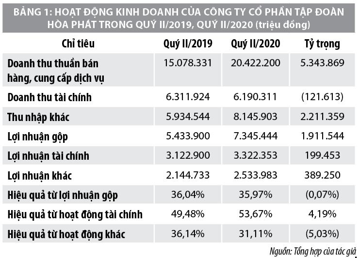 Phân tích hiệu quả kinh doanh cá biệt tại các công ty thép Việt Nam - Ảnh 2