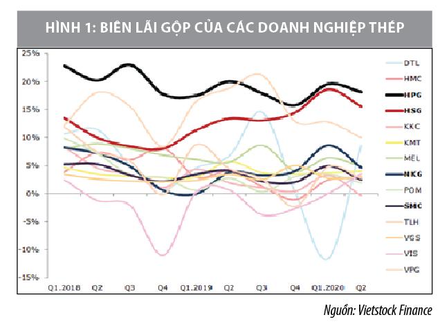 Phân tích hiệu quả kinh doanh cá biệt tại các công ty thép Việt Nam - Ảnh 1