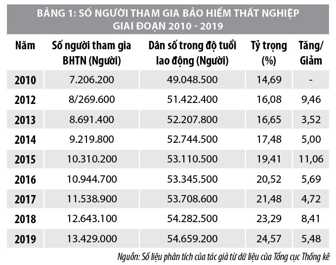 Thực trạng chính sách bảo hiểm thất nghiệp tại Việt Nam - Ảnh 1