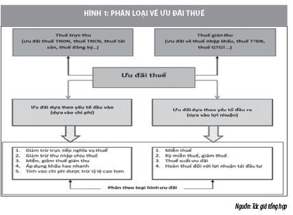Chính sách ưu đãi thuế tại Việt Nam:Những vấn đề đặt ra và khuyến nghị  - Ảnh 1