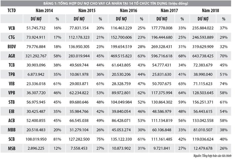 Cho vay cá nhân của các ngân hàng thương mại giai đoạn 2014-2018 - Ảnh 1
