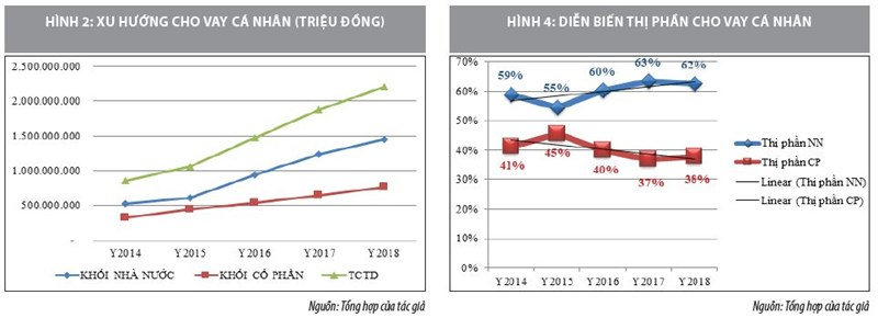Cho vay cá nhân của các ngân hàng thương mại giai đoạn 2014-2018 - Ảnh 3