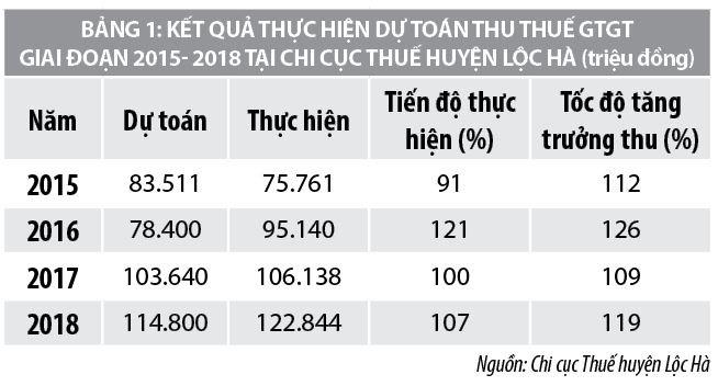Quản lý thuế giá trị gia tăng tại Chi cục Thuế huyện Lộc Hà, tỉnh Hà Tĩnh - Ảnh 1