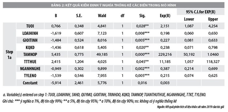 Các yếu tố ảnh hưởng đến hiệu quả quản lý thuế thu nhập doanh nghiệp tại tỉnh Sóc Trăng - Ảnh 2