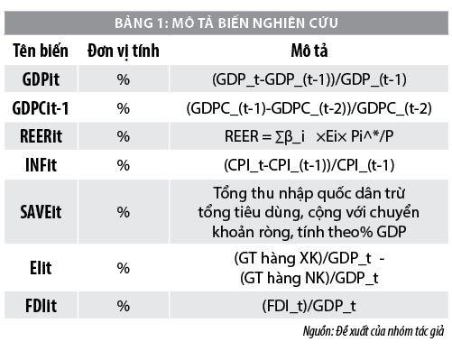 Tác động của tỷ giá hối đoái đến tăng trưởng kinh tế: Từ trường hợp các quốc gia ASEAN - Ảnh 1
