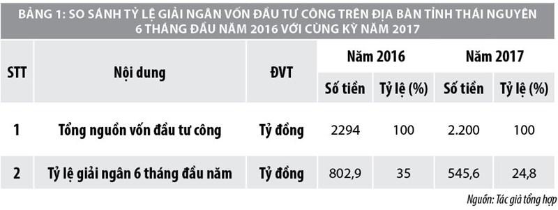 Giải pháp đẩy nhanh tiến độ giải ngân vốn đầu tư công tại tỉnh Thái Nguyên - Ảnh 1