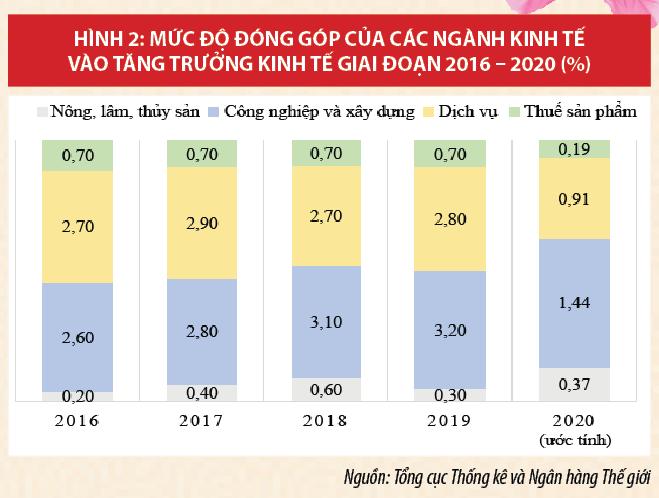 Kinh tế Việt Nam năm 2020 và triển vọng năm 2021 - Ảnh 2