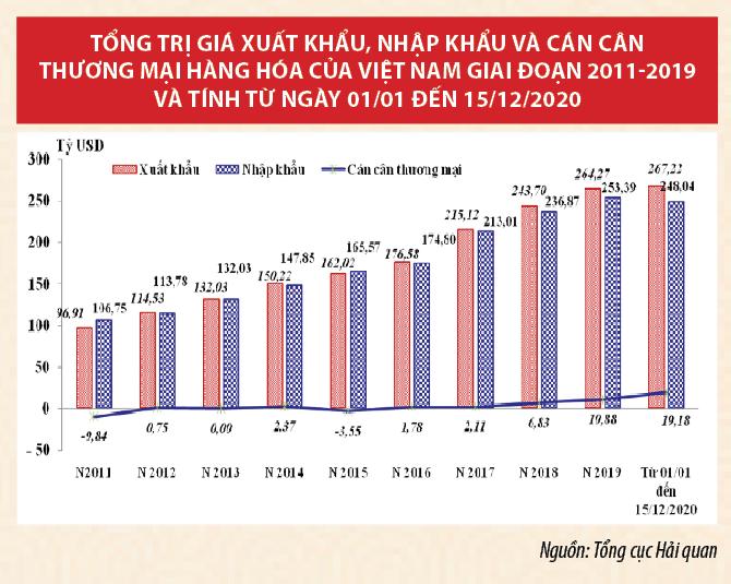 Hải quan Việt Nam: Tiếp tục cải cách,tạo thuận lợi cho hoạt động xuất nhập khẩu - Ảnh 1