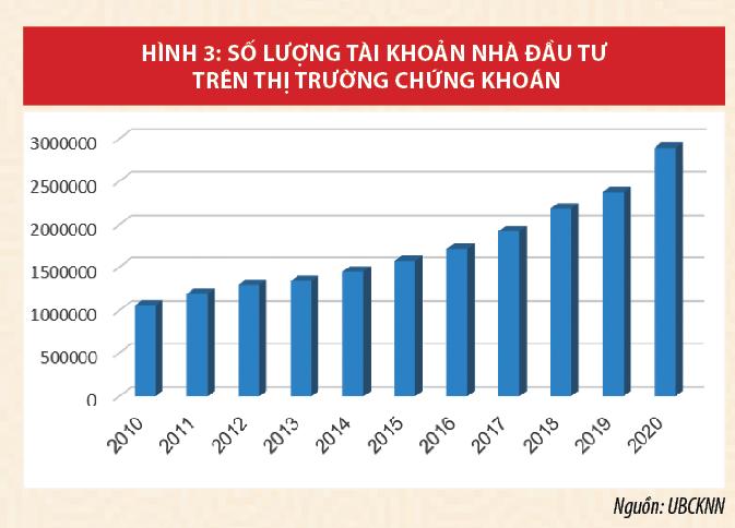 Thị trường chứng khoán Việt Nam khẳng định kênh huy động vốn quan trọng của nền kinh tế - Ảnh 3