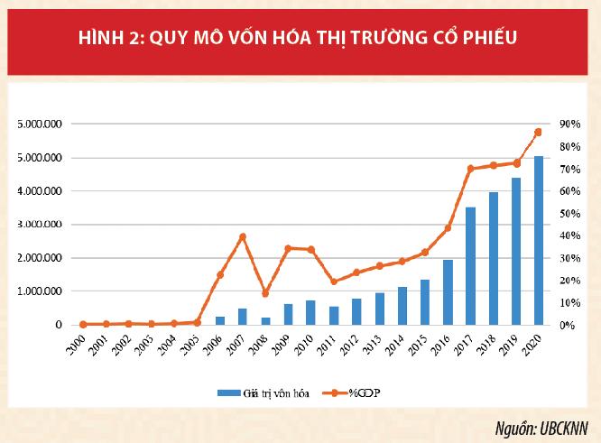 Thị trường chứng khoán Việt Nam khẳng định kênh huy động vốn quan trọng của nền kinh tế - Ảnh 2