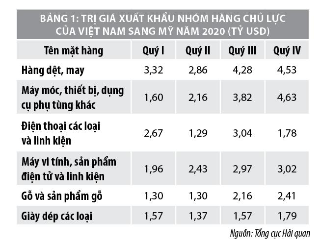 Năm 2021, xuất nhập khẩu hàng hóa Việt Namsẽ bứt phá? - Ảnh 1