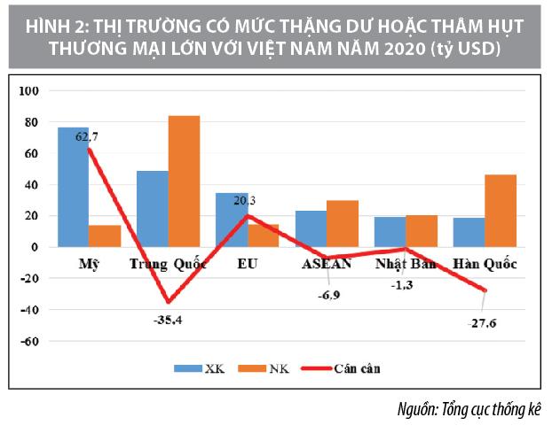 Năm 2021, xuất nhập khẩu hàng hóa Việt Namsẽ bứt phá? - Ảnh 3