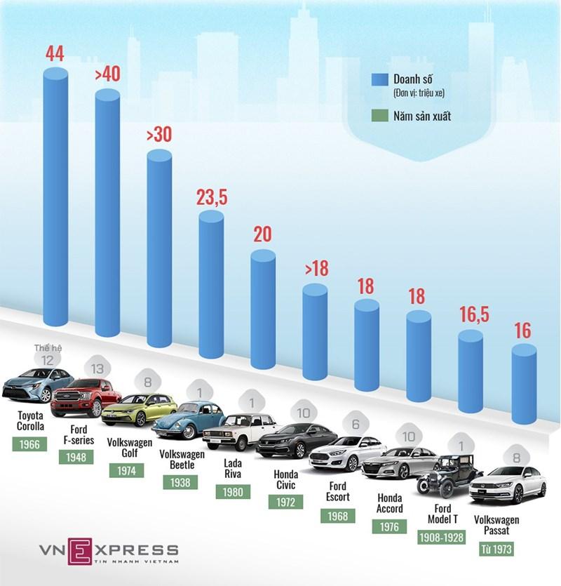 [Infographics] 10 ô tô bán chạy nhất mọi thời đại - Ảnh 1