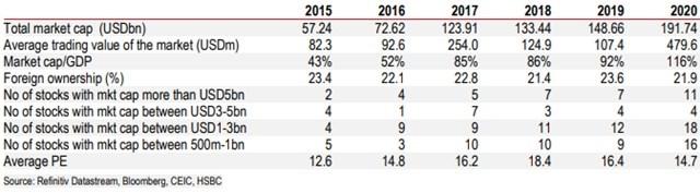 Quy mô thị trường chứng khoán Việt Nam qua các năm. Nguồn: HSBC
