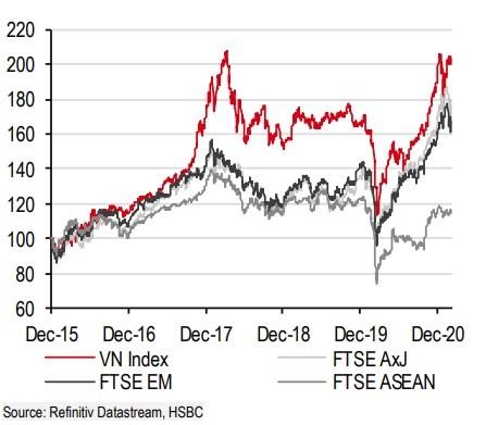 Diễn biến chỉ số VN-Index so với các chỉ số FTSE các thị trường mới nổi (FTSE EM), FTSE châu Á không gồm Nhật Bản (FTSE AxJ) và FTSE các thị trường khu vực Đông Nam Á (FTSE ASEAN) từ năm 2015 đến 2020. Nguồn: HSBC