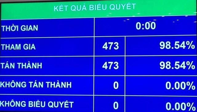 Với tỷ lệ tán thành tuyệt đối ông Vương Đình Huệ đắc cử Chủ tịch Quốc hội