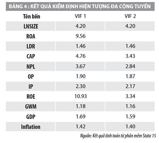 Yếu tố tác động đến thu nhập lãi cận biên của các ngân hàng thương mại Việt Nam - Ảnh 4