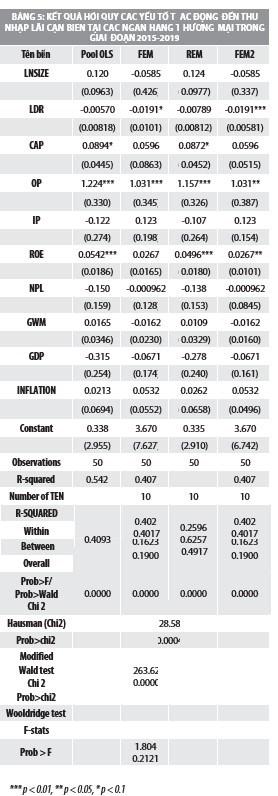 Yếu tố tác động đến thu nhập lãi cận biên của các ngân hàng thương mại Việt Nam - Ảnh 5