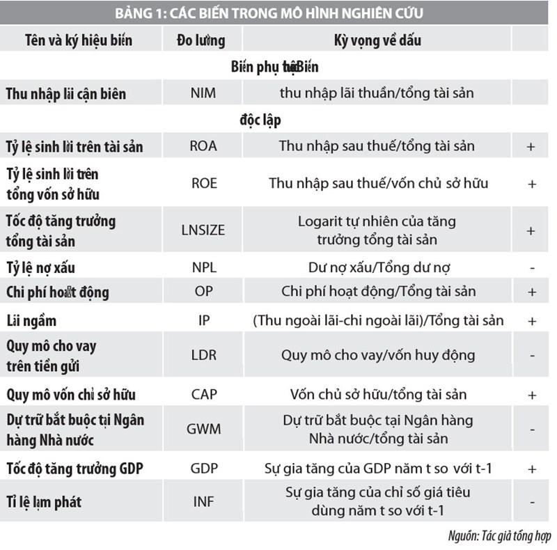 Yếu tố tác động đến thu nhập lãi cận biên của các ngân hàng thương mại Việt Nam - Ảnh 1