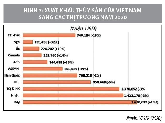 Cơ hội và thách thức của chuỗi cung ứng thủy sản Việt Nam trong bối cảnh đại dịch covid-19  - Ảnh 3