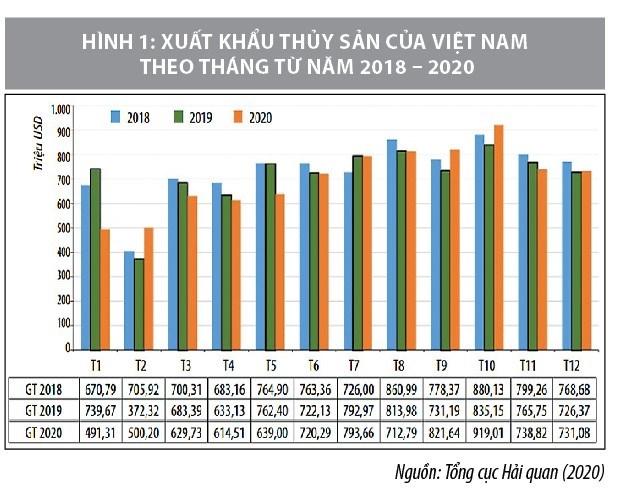 Cơ hội và thách thức của chuỗi cung ứng thủy sản Việt Nam trong bối cảnh đại dịch covid-19  - Ảnh 1