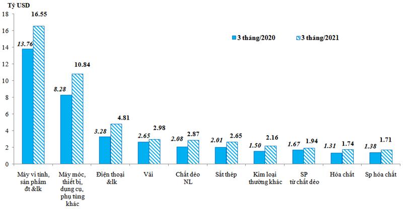 Trị giá nhập khẩu của một số nhóm hàng lớn trong quý I/2021 so với quý I/2020. Nguồn: Tổng cục Hải quan