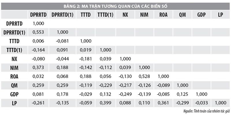 Nghiên cứu dự phòng rủi ro tín dụng tại các ngân hàng thương mại Việt Nam - Ảnh 2