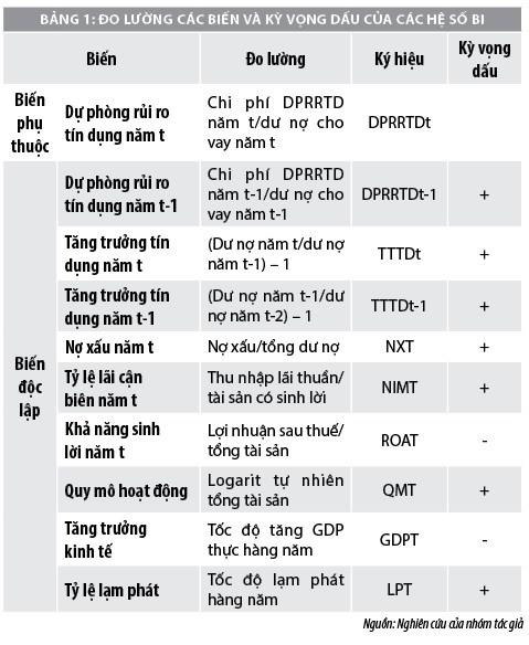 Nghiên cứu dự phòng rủi ro tín dụng tại các ngân hàng thương mại Việt Nam - Ảnh 1