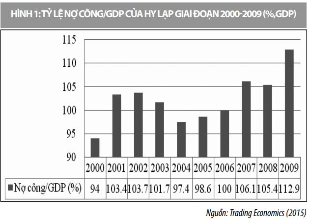 Nhìn lại khủng hoảng nợ công của Hy Lạp và kinh nghiệm đối với Việt Nam - Ảnh 1