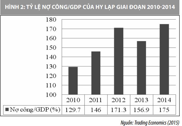 Nhìn lại khủng hoảng nợ công của Hy Lạp và kinh nghiệm đối với Việt Nam - Ảnh 2