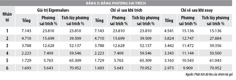 Hệ thống thông tin kế toán trong ERP tại các doanh nghiệp logistics ở TP. Hồ Chí Minh - Ảnh 3