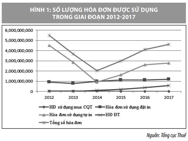 Áp dụng hóa đơn điện tử ở Việt Nam và một số kiến nghị - Ảnh 1
