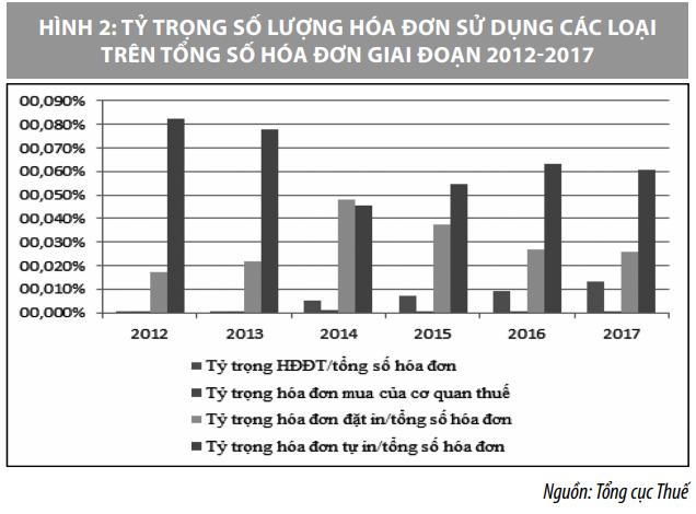 Áp dụng hóa đơn điện tử ở Việt Nam và một số kiến nghị - Ảnh 2