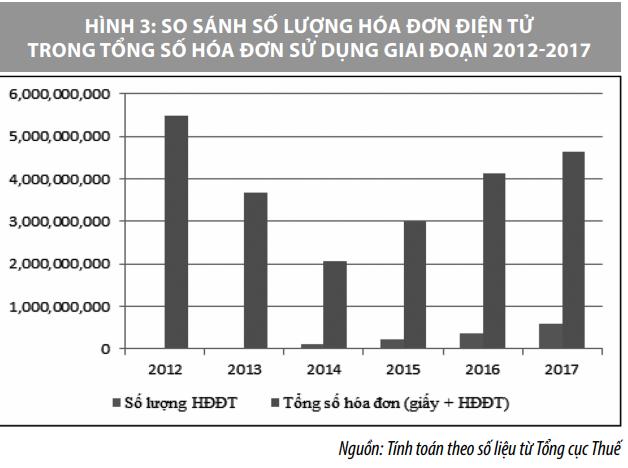 Áp dụng hóa đơn điện tử ở Việt Nam và một số kiến nghị - Ảnh 3