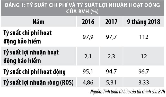 Một số phân tích về hiệu quả tài chínhcủa Tập đoàn Tài chính – Bảo hiểm Bảo Việt - Ảnh 2