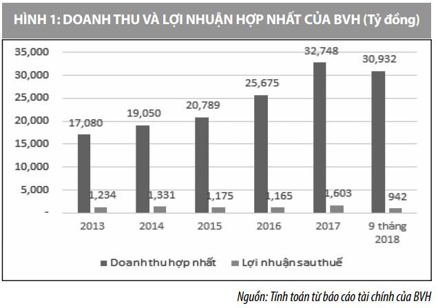 Một số phân tích về hiệu quả tài chínhcủa Tập đoàn Tài chính – Bảo hiểm Bảo Việt - Ảnh 1