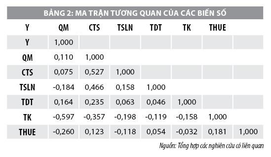 Đánh giá cấu trúc vốn của các công tyngành Thực phẩm niêm yết trên Sở Giao dịch Chứng khoán TP. Hồ Chí Minh - Ảnh 2