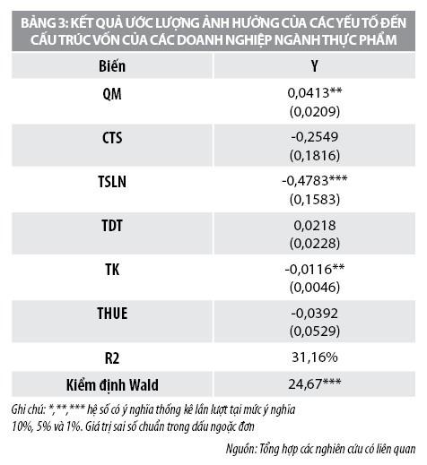 Đánh giá cấu trúc vốn của các công tyngành Thực phẩm niêm yết trên Sở Giao dịch Chứng khoán TP. Hồ Chí Minh - Ảnh 3